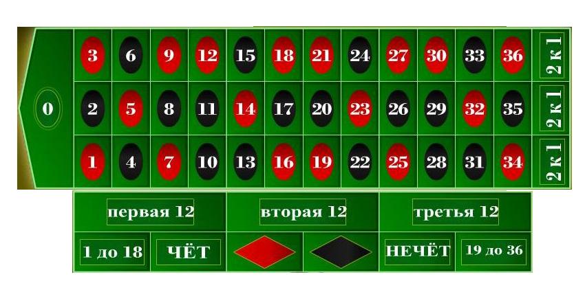 Рулетка на деньги с начальным капиталом игры карта фокус играть
